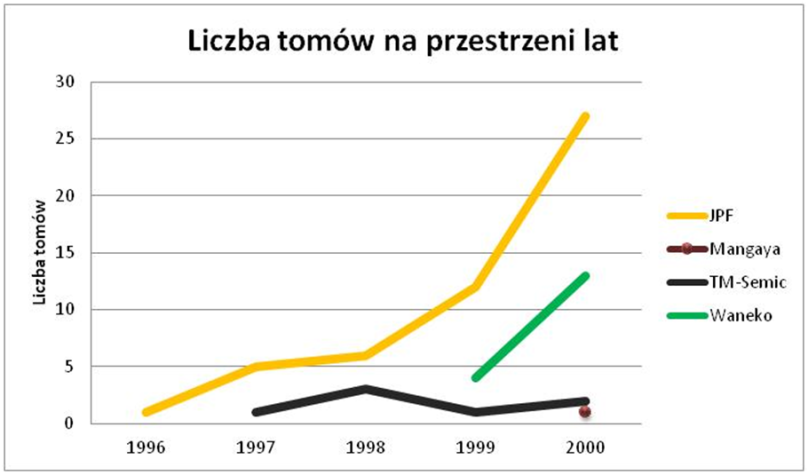 2000-liczba